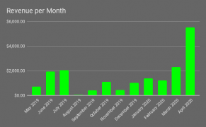 Revenue per Month from affiliate sites